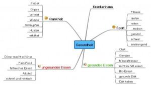 gesundheit mindmap acocjogram 1