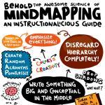 Mindmapping - sztuka tworzenia map myśli