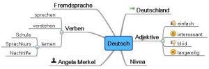 mindmap deutsch