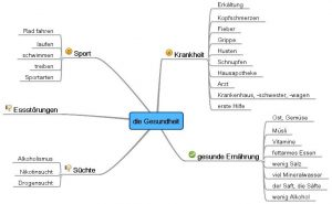 gesundheit mindmap acocjogram 2