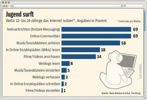 Der Spiegel 31/2010 - Jugend surft