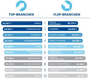 Wynagrodzenia w Niemczech - najlepsze i najgorsze branże