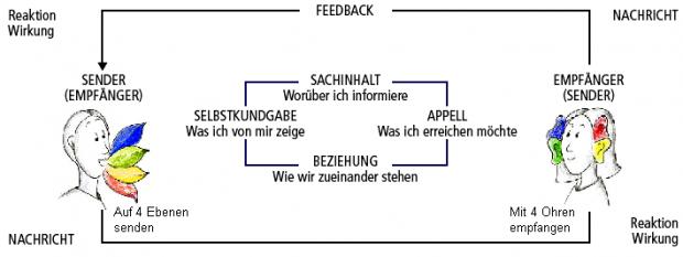 Sender und Empfänger Abbildungen