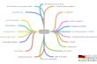 Sprechen - Mind-Map