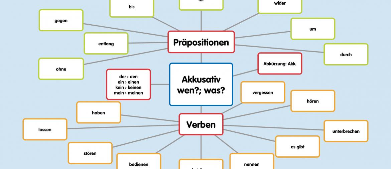 Biernik w języku niemieckim - asocjogram